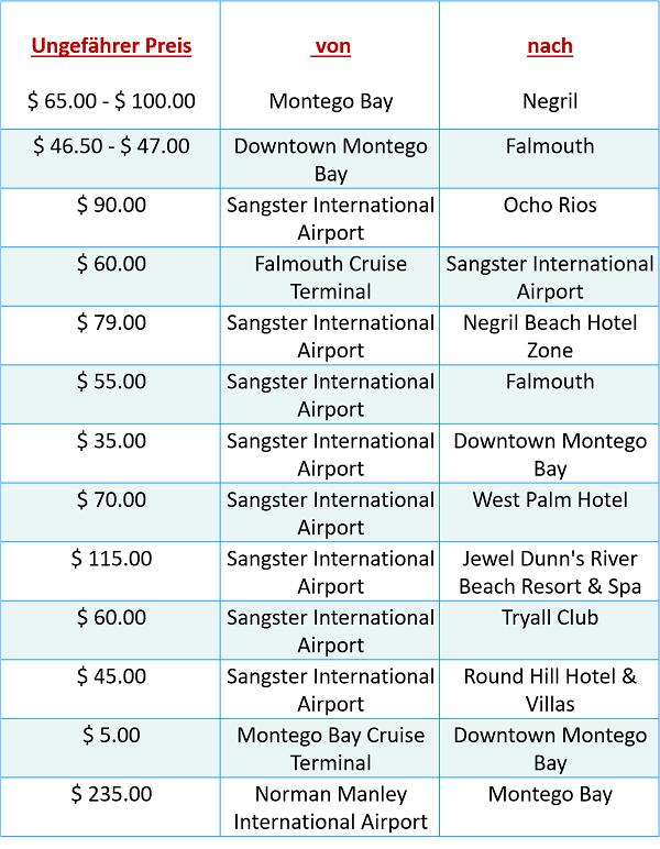 Taxipreise Jamaika